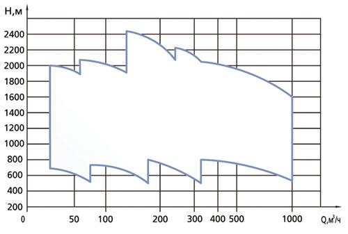 Performance  range CNS back-to-back pumps